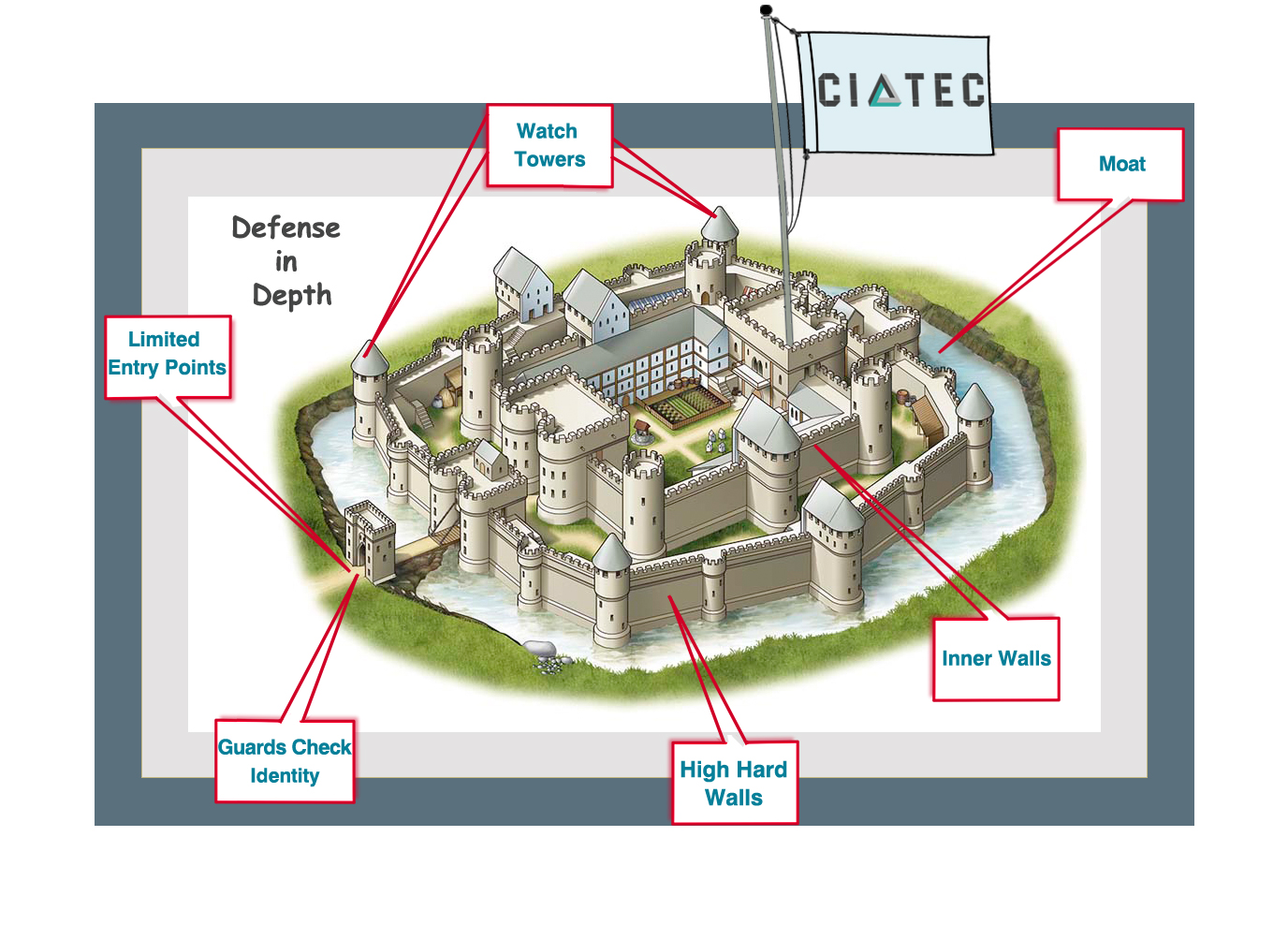 Defense In Depth A Layered Strategy Can Repel The Hordes Of